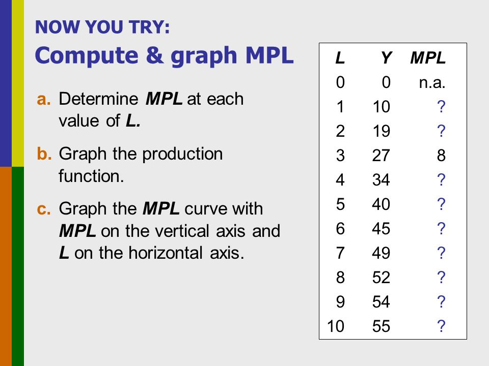 NOW YOU TRY: Compute & graph MPL a.Determine MPL at each value of L. b.Graph the production function. c.Graph the MPL curve with MPL on the vertical a