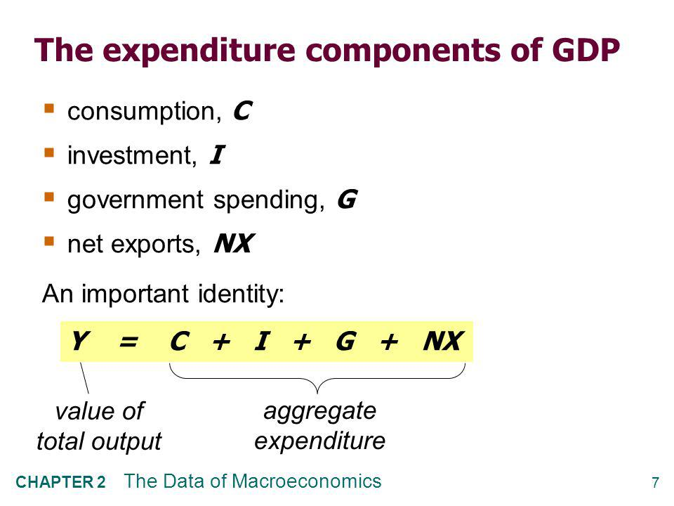 7 CHAPTER 2 The Data of Macroeconomics The expenditure components of GDP  consumption, C  investment, I  government spending, G  net exports, NX A