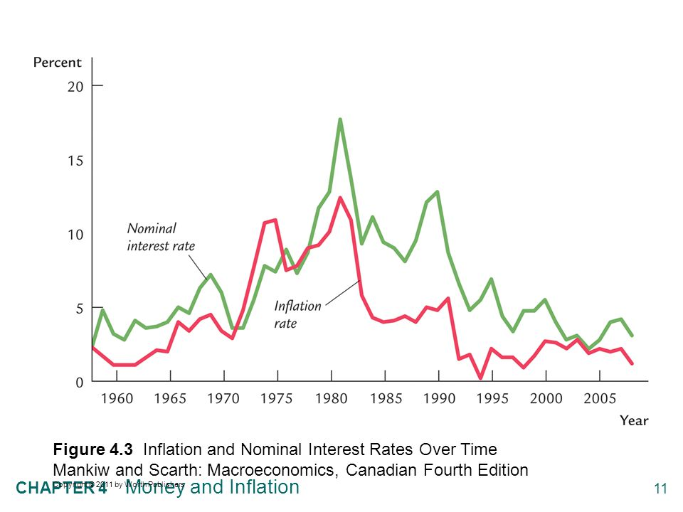 11 CHAPTER 4 Money and Inflation Figure 4.3 Inflation and Nominal Interest Rates Over Time Mankiw and Scarth: Macroeconomics, Canadian Fourth Edition