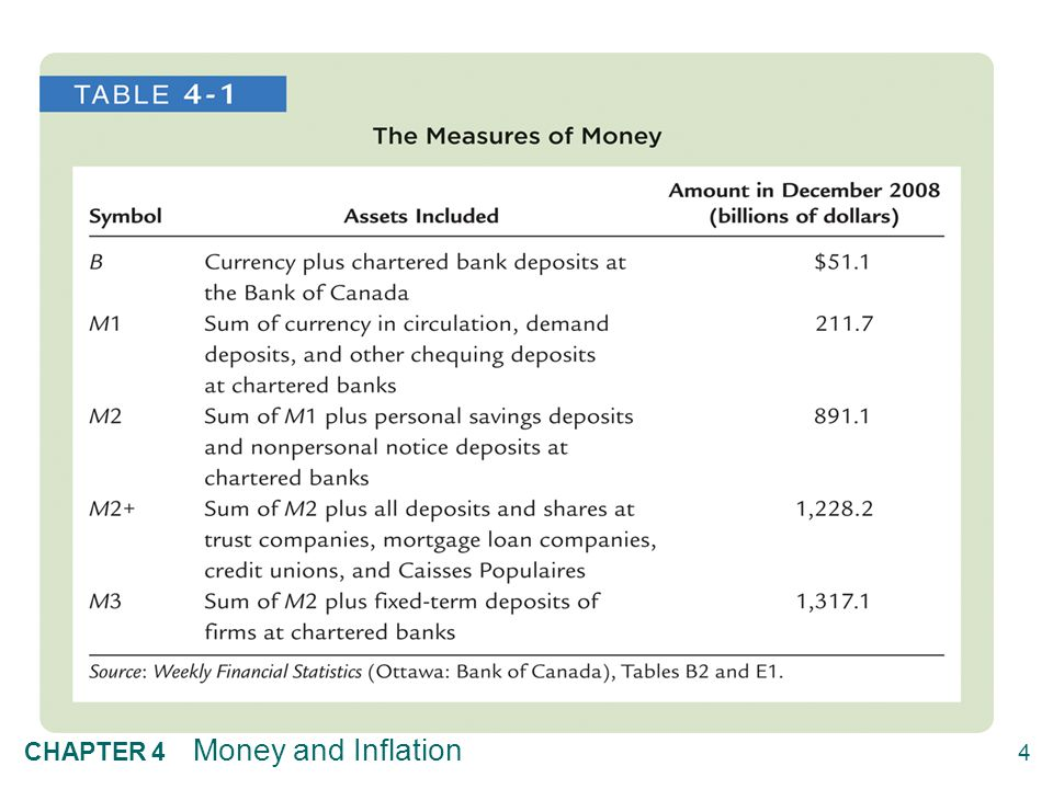 4 CHAPTER 4 Money and Inflation