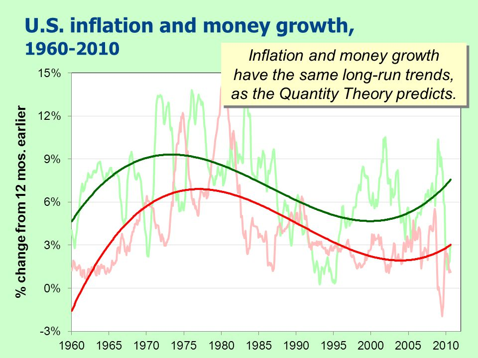 19 CHAPTER 4 Money and Inflation The costs of expected inflation: 5.