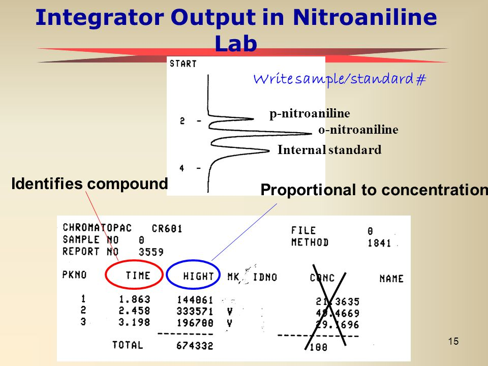 15 Integrator Output in Nitroaniline Lab p-nitroaniline o-nitroaniline Internal standard Identifies compound Proportional to concentration Write sampl