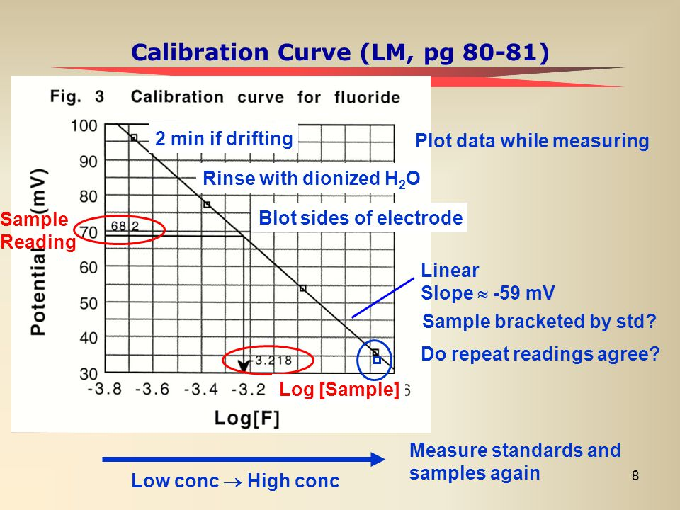 8 Calibration Curve (LM, pg 80-81) Low conc  High conc Plot data while measuring 2 min if drifting Rinse with dionized H 2 O Blot sides of electrode