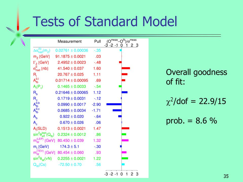 August 2001Dean Karlen / Carleton University34 Tests of the Standard Model Detailed tests (higher order) account for quantum effects: field fluctuations Standard Model calculations depends on masses of objects not yet well measured: top quark and Higgs scalar compare large number of precise measurements, with the Standard Model calculations detailed check of Standard Model indirect estimates of M t and M H mass of top was correctly predicted in this way