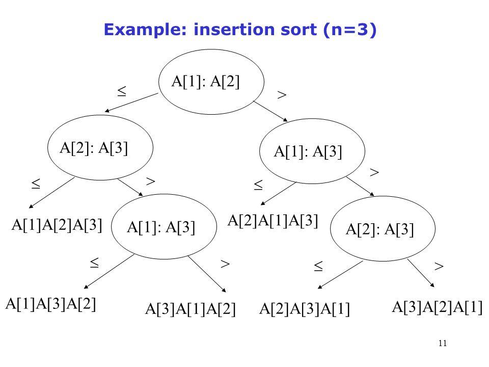 11 Example: insertion sort (n=3) A[2]: A[3] A[1]: A[3] A[1]: A[2] A[1]: A[3] A[2]: A[3] > > > > >      A[1]A[2]A[3] A[1]A[3]A[2] A[3]A[1]A[2] A[2]A[3]A[1] A[2]A[1]A[3] A[3]A[2]A[1]