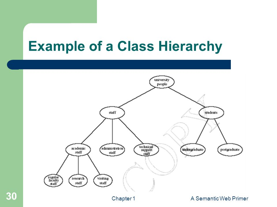 Chapter 1A Semantic Web Primer 30 Example of a Class Hierarchy