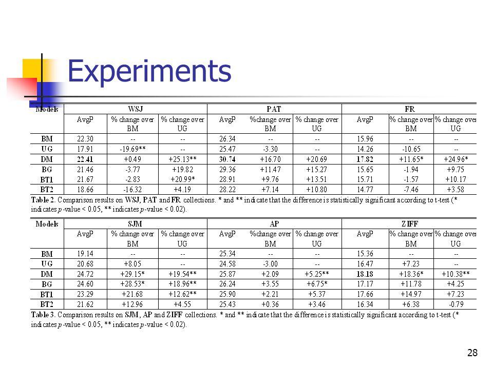 28 Experiments