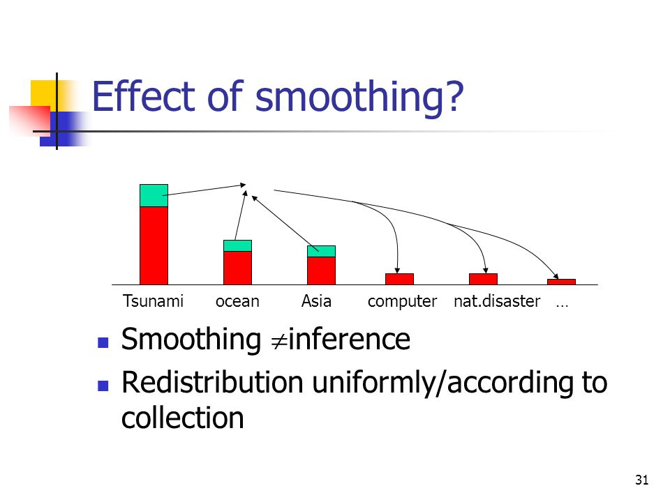 31 Effect of smoothing.