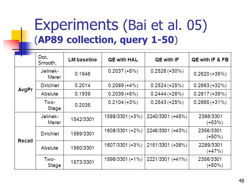 48 Experiments (Bai et al. 05) (AP89 collection, query 1-50) Doc.