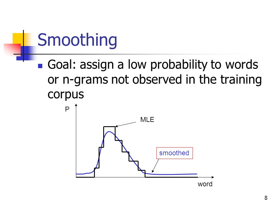 8 Smoothing Goal: assign a low probability to words or n-grams not observed in the training corpus word P MLE smoothed