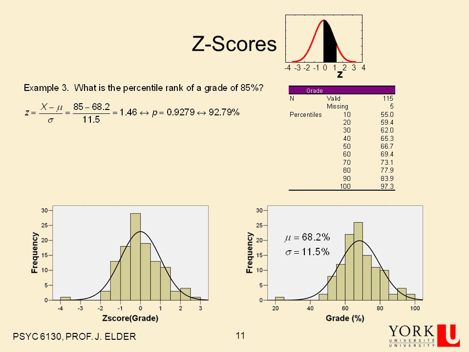 PSYC 6130, PROF. J. ELDER 10 Z-Scores