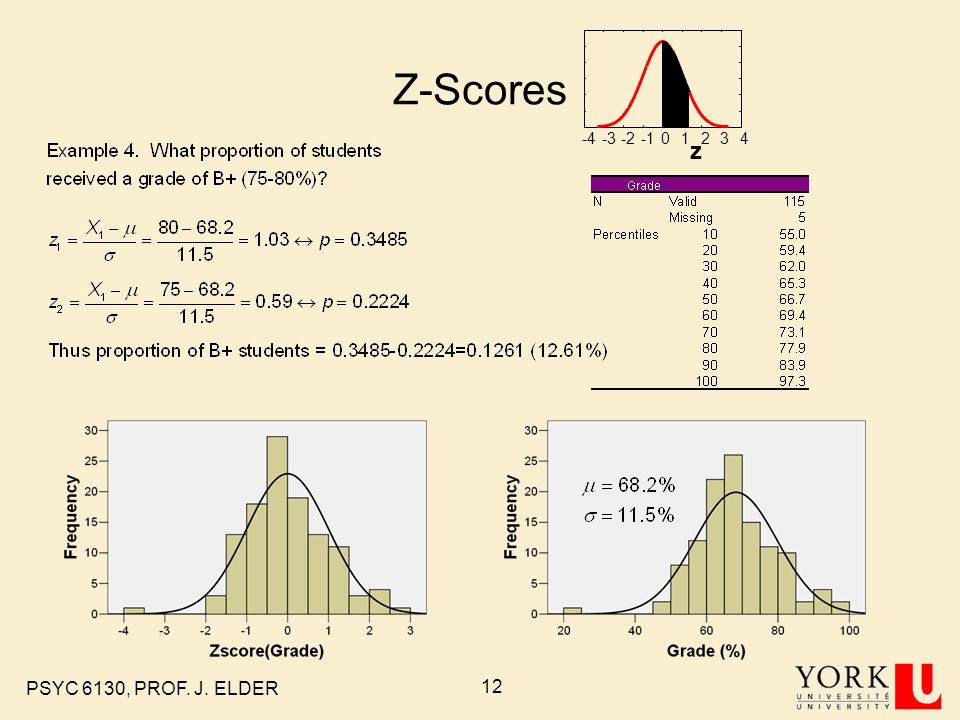 PSYC 6130, PROF. J. ELDER 11 Z-Scores