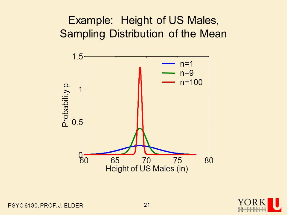 PSYC 6130, PROF. J. ELDER 20 Histograms from 100,000 samples
