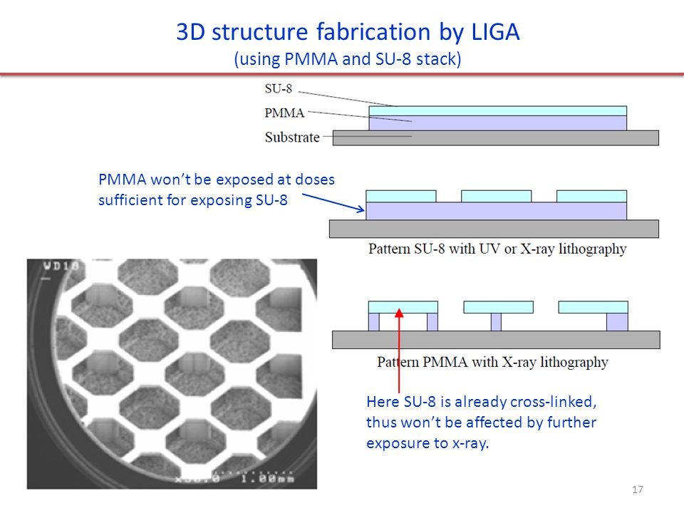 3D structure fabrication by LIGA (using PMMA and SU-8 stack) PMMA won't be exposed at doses sufficient for exposing SU-8 Here SU-8 is already cross-li