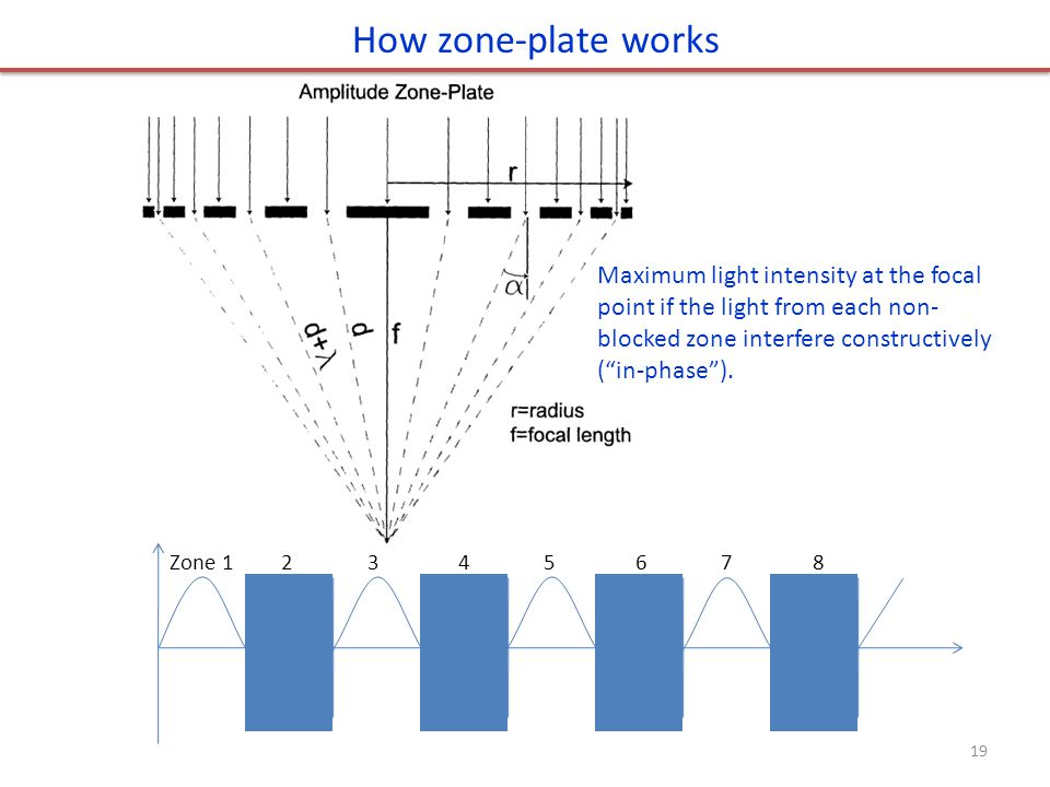 How zone-plate works Zone 1 2 3 4 5 6 7 8 Maximum light intensity at the focal point if the light from each non- blocked zone interfere constructively