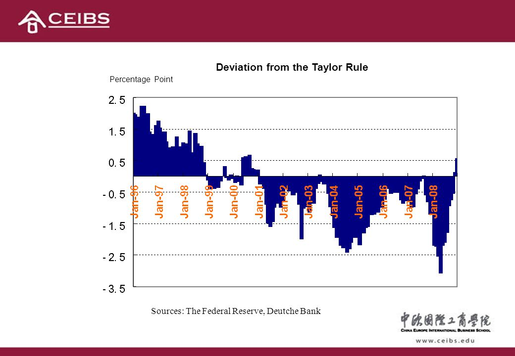 Deviation from the Taylor Rule Sources: The Federal Reserve, Deutche Bank Percentage Point