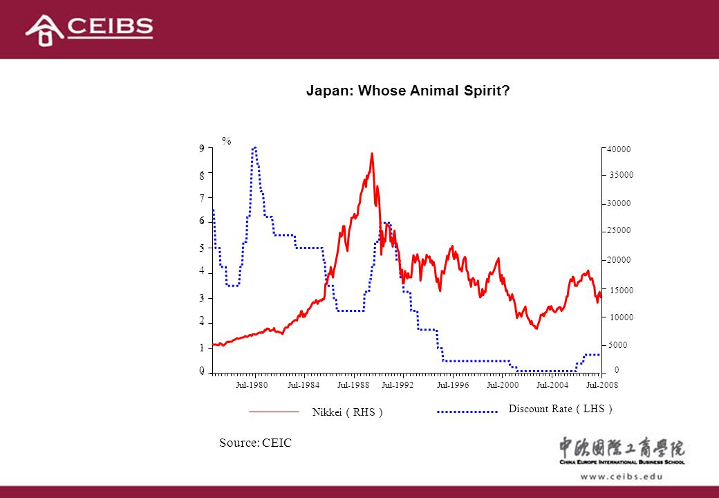 Japan: Whose Animal Spirit? Source: CEIC