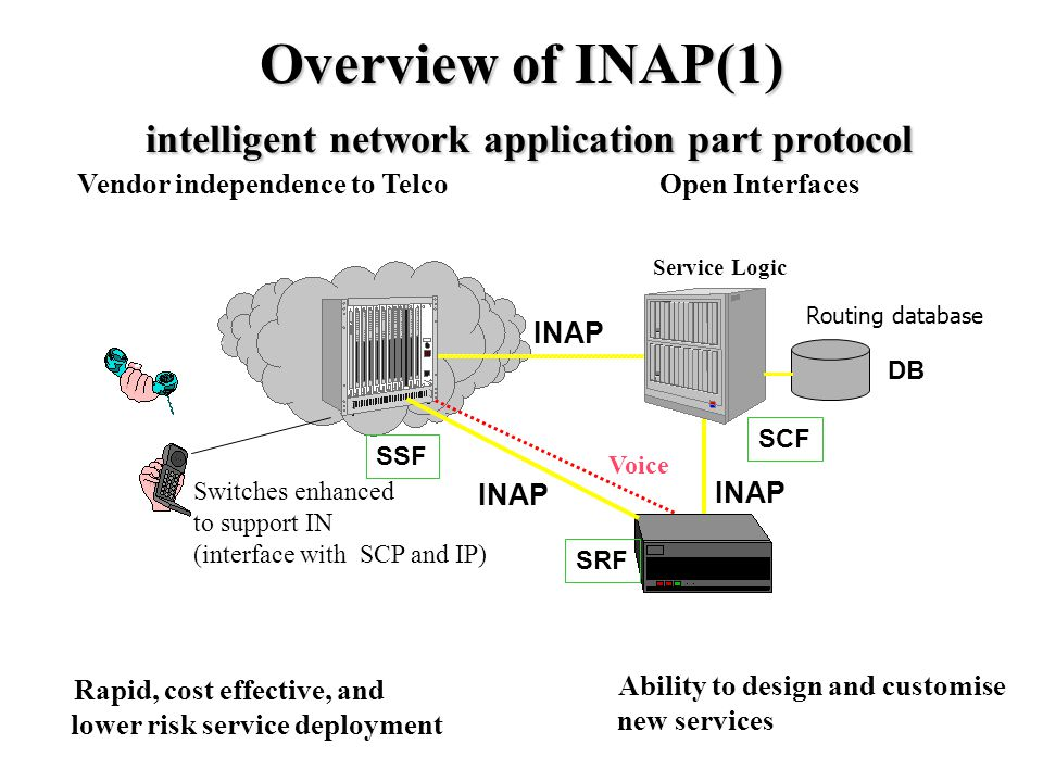 800 Service (example using INAP) PSTN DB 2.Launches the 800 Service 4.
