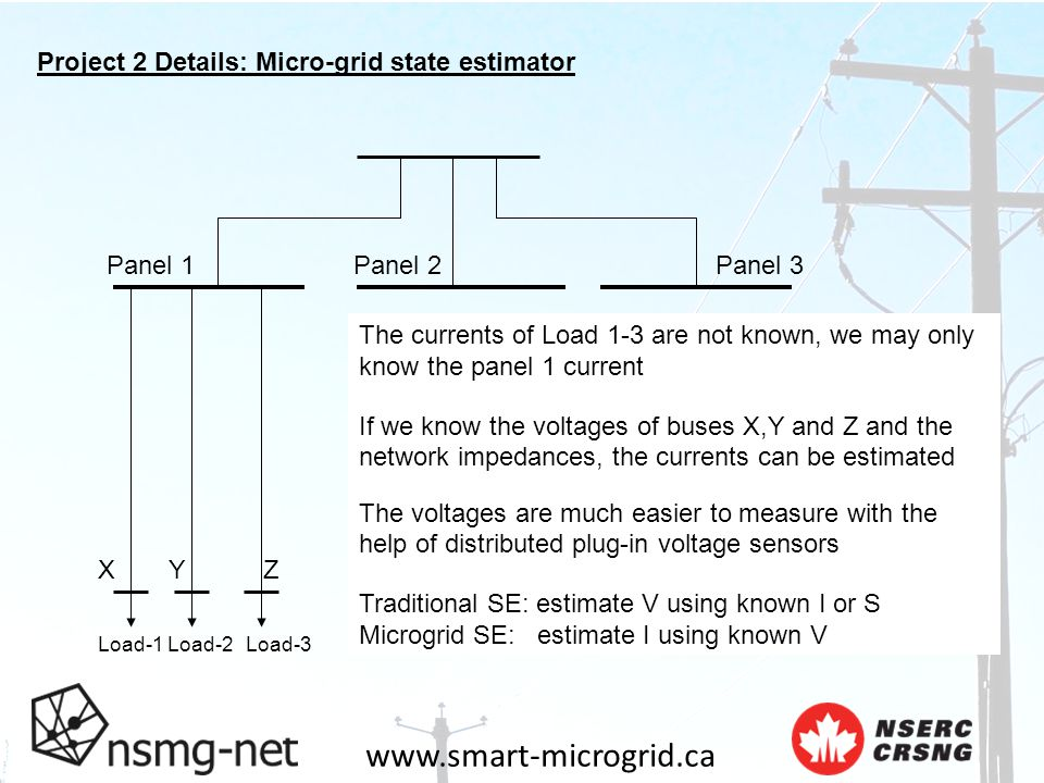 www.smart-microgrid.ca Project 2 Details: Micro-grid state estimator Panel 1Panel 2Panel 3 Load-1Load-2Load-3 X Y Z The currents of Load 1-3 are not known, we may only know the panel 1 current If we know the voltages of buses X,Y and Z and the network impedances, the currents can be estimated The voltages are much easier to measure with the help of distributed plug-in voltage sensors Traditional SE: estimate V using known I or S Microgrid SE: estimate I using known V