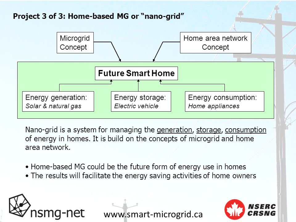 www.smart-microgrid.ca Project 3 of 3: Home-based MG or nano-grid Microgrid Concept Home area network Concept Future Smart Home Energy generation: Solar & natural gas Energy storage: Electric vehicle Energy consumption: Home appliances Nano-grid is a system for managing the generation, storage, consumption of energy in homes.