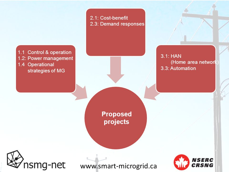 www.smart-microgrid.ca Proposed projects 1.1 Control & operation 1.2: Power management 1.4 Operational strategies of MG 2.1: Cost-benefit 2.3: Demand responses 3.1: HAN (Home area network) 3.3: Automation