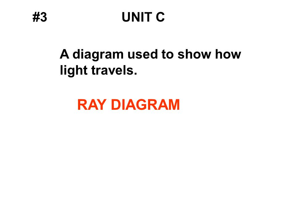 #3UNIT C A diagram used to show how light travels. RAY DIAGRAM