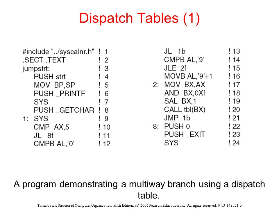 Tanenbaum, Structured Computer Organization, Fifth Edition, (c) 2006 Pearson Education, Inc. All rights reserved. 0-13-148521-0 Dispatch Tables (1) A
