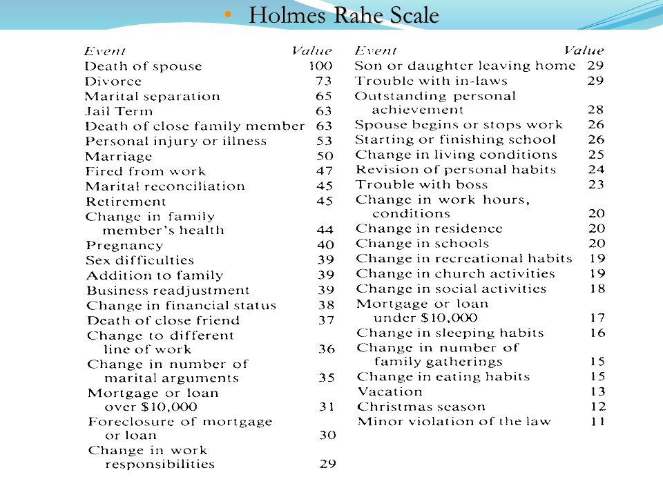 Holmes Rahe ScaleHolmes Rahe Scale