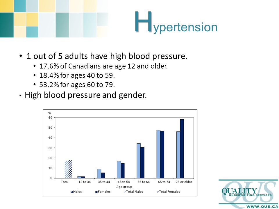 H H ypertension 1 out of 5 adults have high blood pressure. 17.6% of Canadians are age 12 and older. 18.4% for ages 40 to 59. 53.2% for ages 60 to 79.