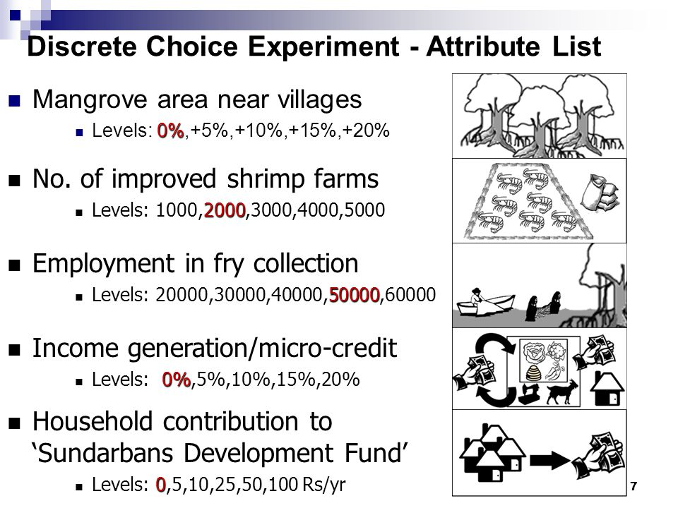 Discrete Choice Experiment - Attribute List Mangrove area near villages 0% Levels: 0%,+5%,+10%,+15%,+20% n No. of improved shrimp farms n Levels: 1000