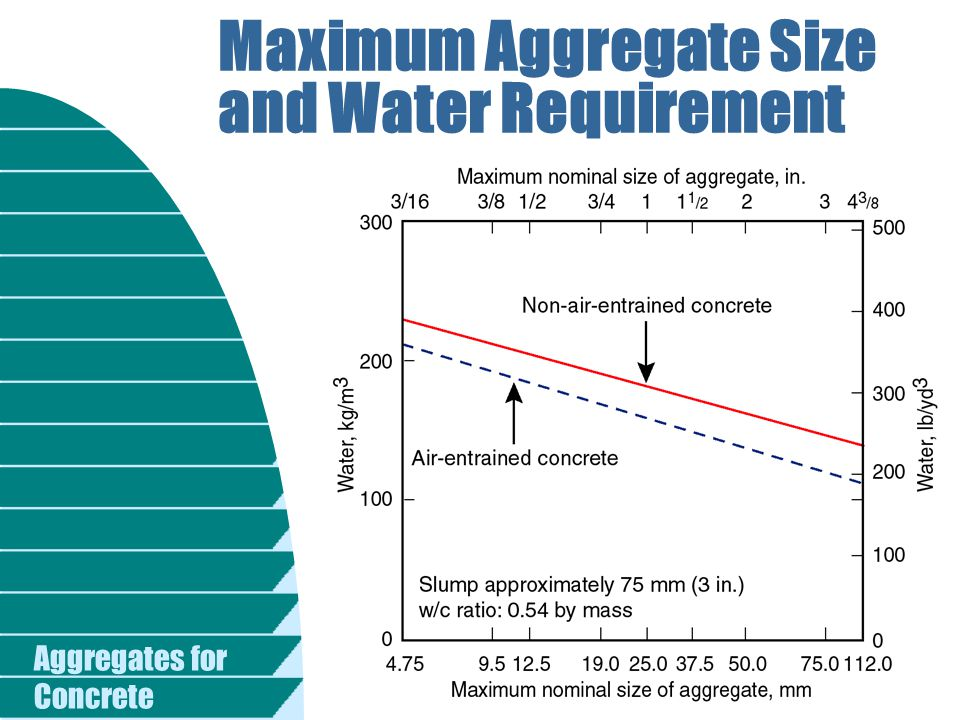 Aggregates for Concrete Maximum Aggregate Size and Water Requirement