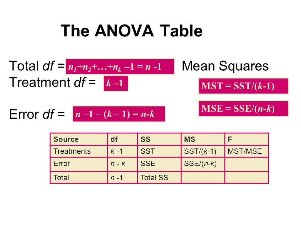 The ANOVA Table Total df = Mean Squares Treatment df = Error df = n 1 +n 2 +…+n k –1 = n -1 k –1 n –1 – (k – 1) = n-k MST = SST/(k-1) MSE = SSE/(n-k) SourcedfSSMSF Treatmentsk -1SSTSST/(k-1)MST/MSE Errorn - kSSESSE/(n-k) Totaln -1Total SS