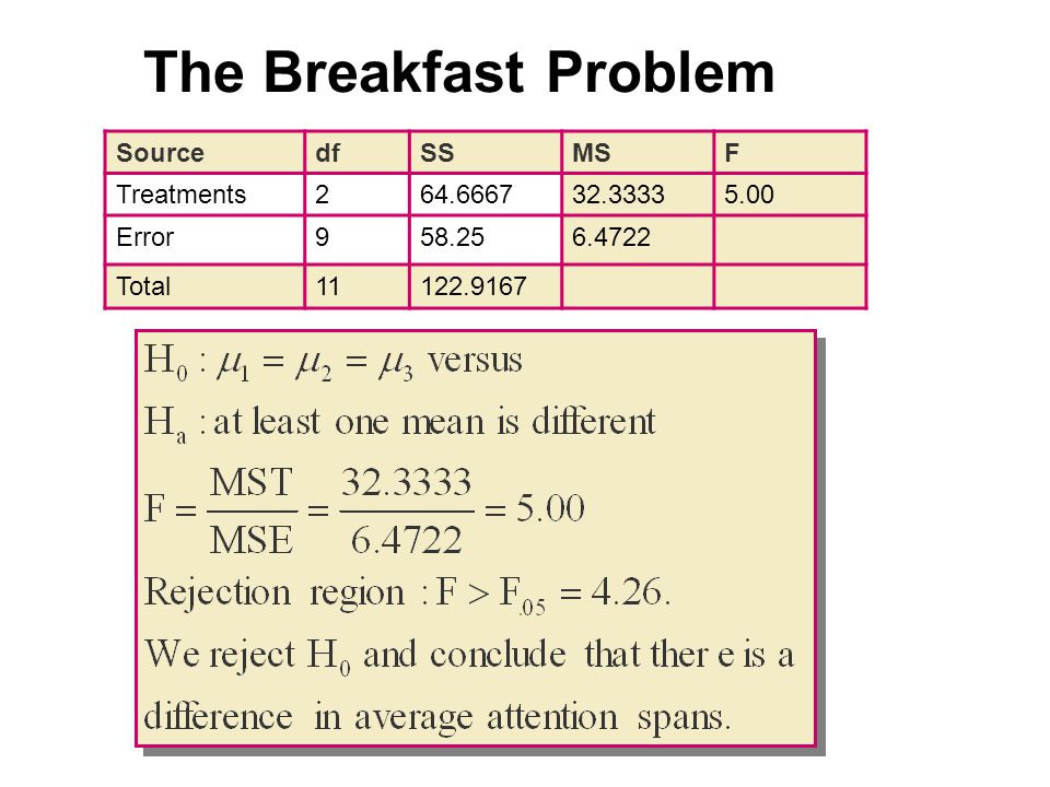 SourcedfSSMSF Treatments Error Total The Breakfast Problem