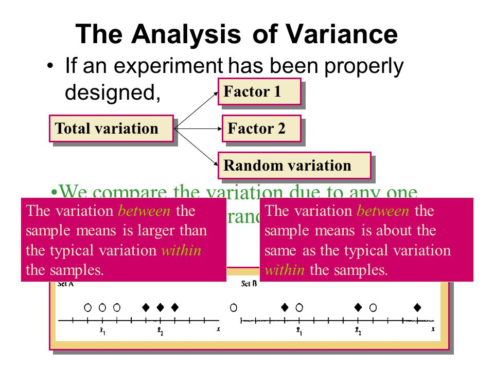 The Analysis of Variance If an experiment has been properly designed, Total variation Factor 2 Random variation Factor 1 We compare the variation due to any one factor to the typical random variation in the experiment.