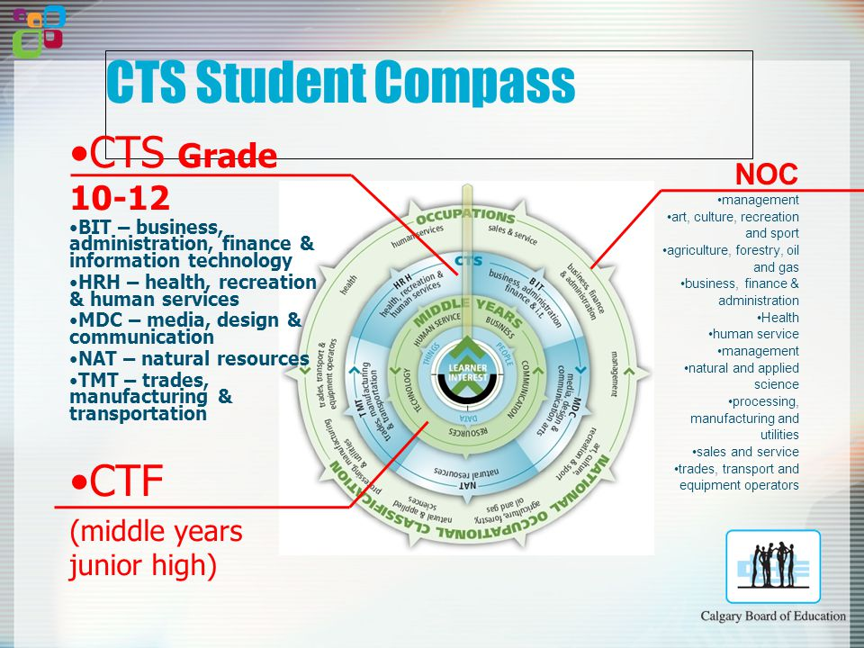 CTS Student Compass CTS Grade 10-12 BIT – business, administration, finance & information technology HRH – health, recreation & human services MDC – media, design & communication NAT – natural resources TMT – trades, manufacturing & transportation CTF (middle years junior high) MY/JH Grade 5-9 BUSINESS COMMUNICATION HUMAN SERVICE RESOURCES TECHNOLOGY NOC management art, culture, recreation and sport agriculture, forestry, oil and gas business, finance & administration Health human service management natural and applied science processing, manufacturing and utilities sales and service trades, transport and equipment operators