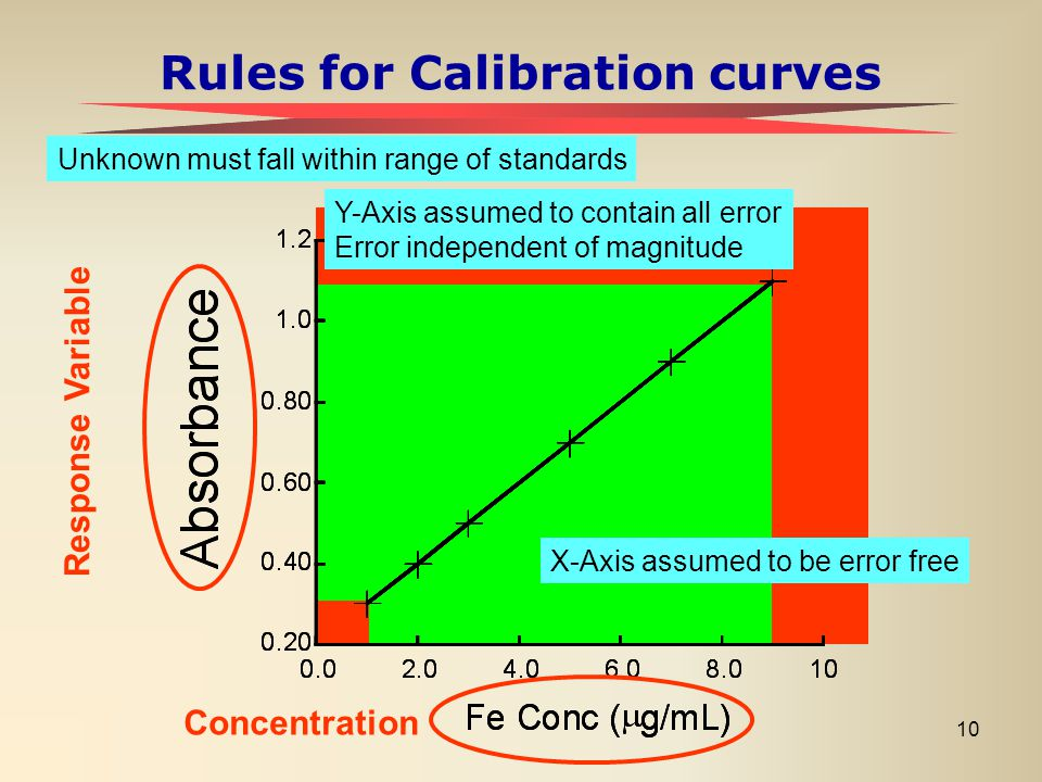 10 Rules for Calibration curves Unknown must fall within range of standards Response Variable Concentration X-Axis assumed to be error free Y-Axis ass