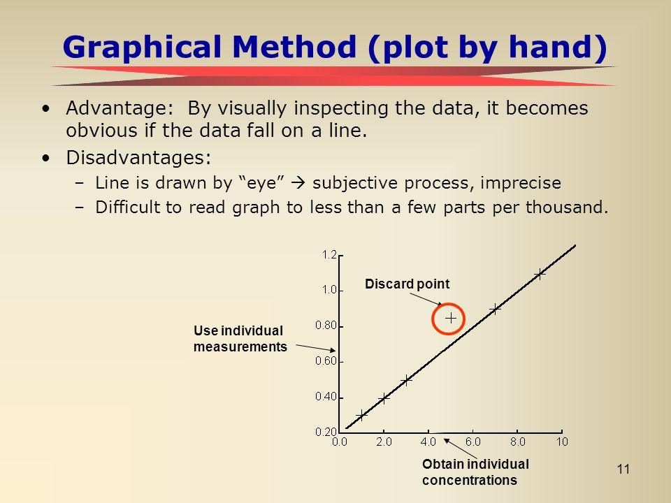 11 Graphical Method (plot by hand) Advantage: By visually inspecting the data, it becomes obvious if the data fall on a line. Disadvantages: –Line is