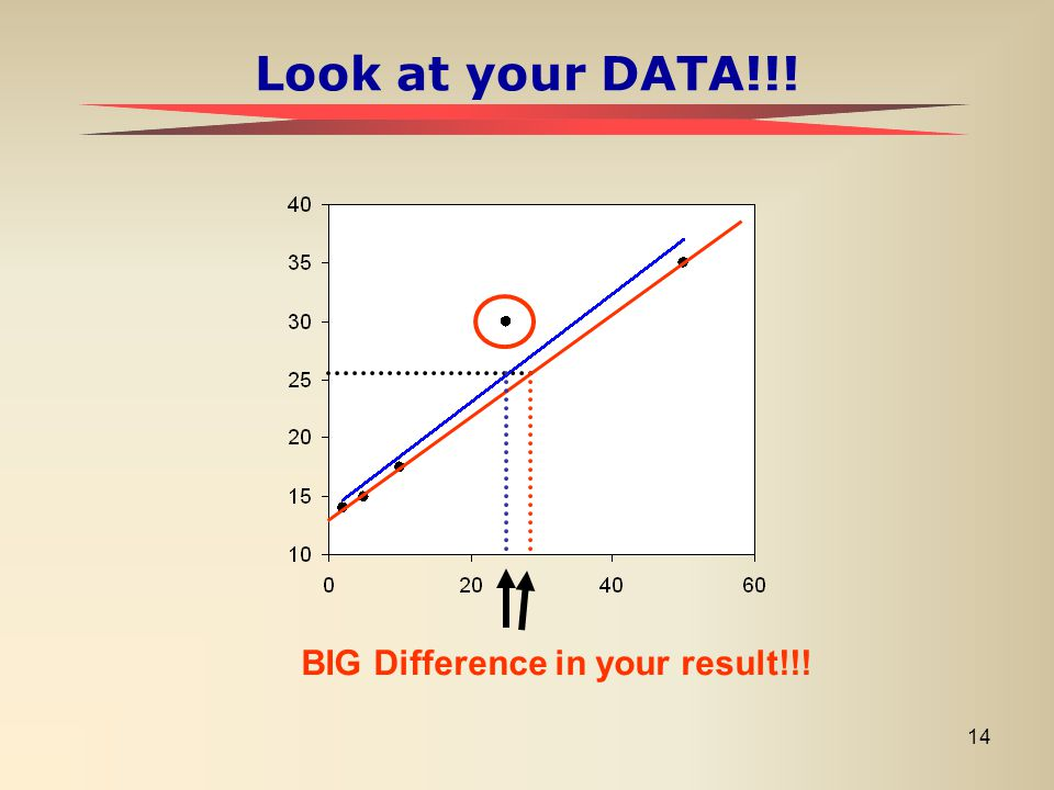 14 Look at your DATA!!! BIG Difference in your result!!!