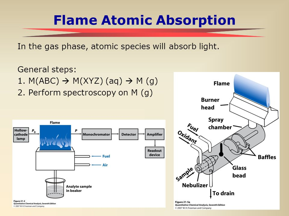 2 Flame Atomic Absorption In the gas phase, atomic species will absorb light. General steps: 1.M(ABC)  M(XYZ) (aq)  M (g) 2. Perform spectroscopy on