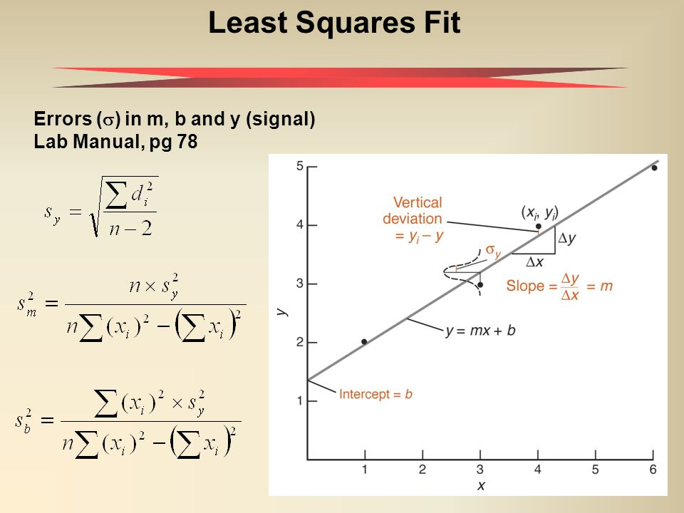 21 Least Squares Fit Errors (  ) in m, b and y (signal) Lab Manual, pg 78
