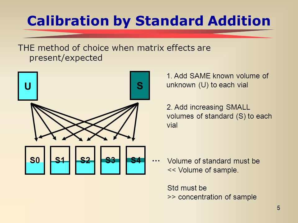5 Calibration by Standard Addition THE method of choice when matrix effects are present/expected U S … S0S1S2S3S4 1. Add SAME known volume of unknown