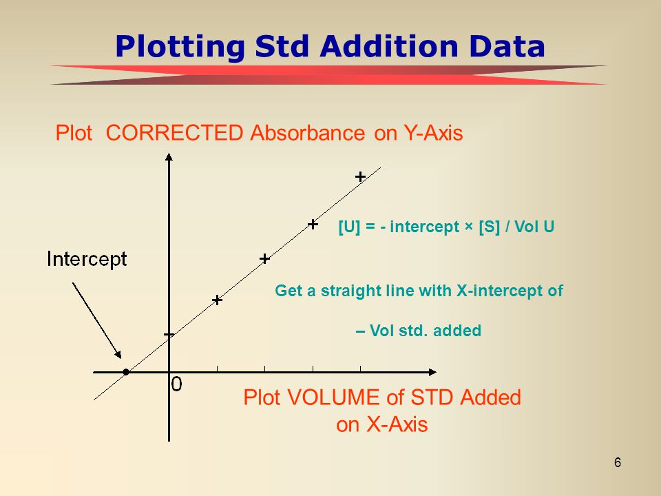 6 Plotting Std Addition Data Plot CORRECTED Absorbance on Y-Axis Plot VOLUME of STD Added on X-Axis Get a straight line with X-intercept of – Vol std.