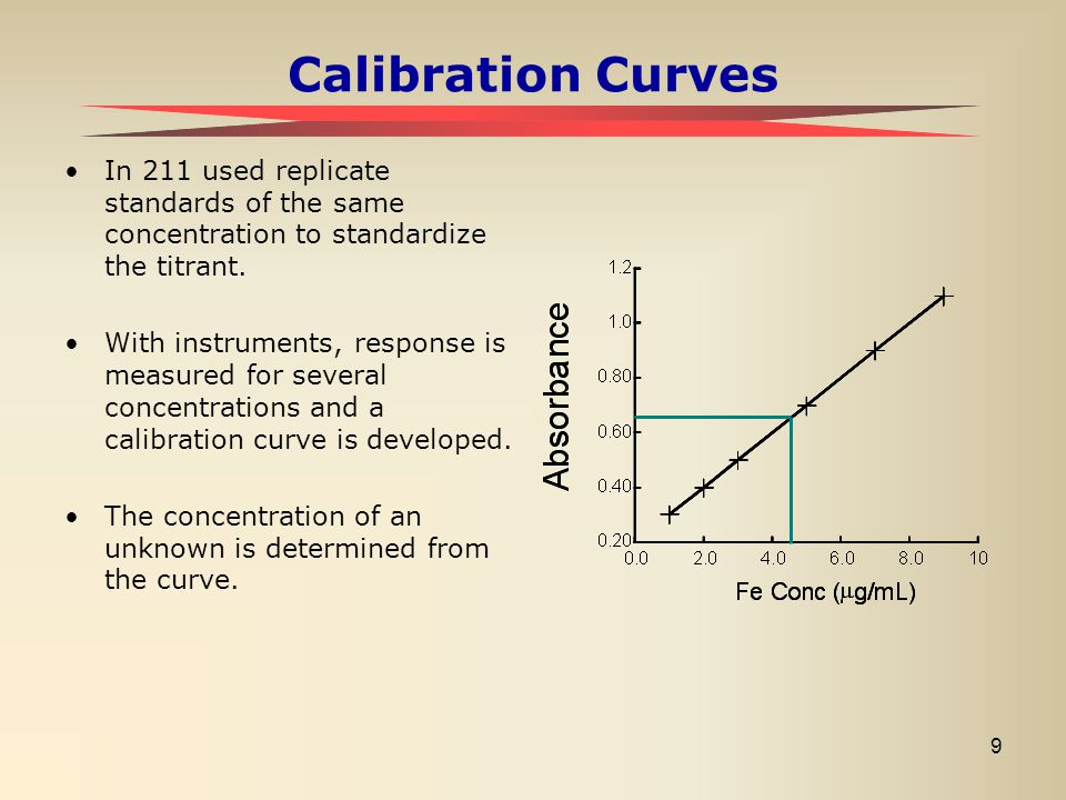 9 Calibration Curves In 211 used replicate standards of the same concentration to standardize the titrant. With instruments, response is measured for