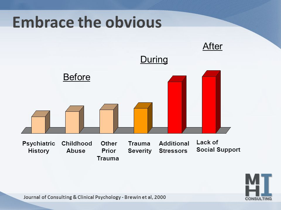 Before After Psychiatric History Childhood Abuse Trauma Severity Additional Stressors Lack of Social Support Other Prior Trauma During Journal of Consulting & Clinical Psychology - Brewin et al, 2000 Embrace the obvious