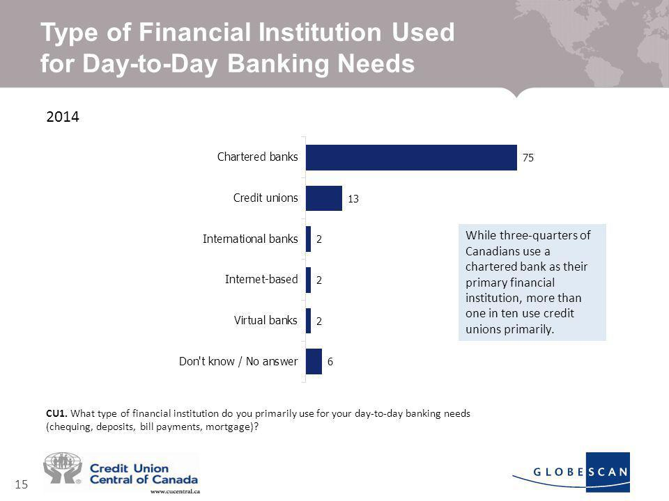 15 Type of Financial Institution Used for Day-to-Day Banking Needs 2014 CU1.