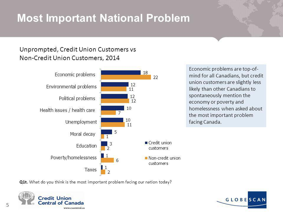 5 Most Important National Problem Unprompted, Credit Union Customers vs Non-Credit Union Customers, 2014 Q1t.