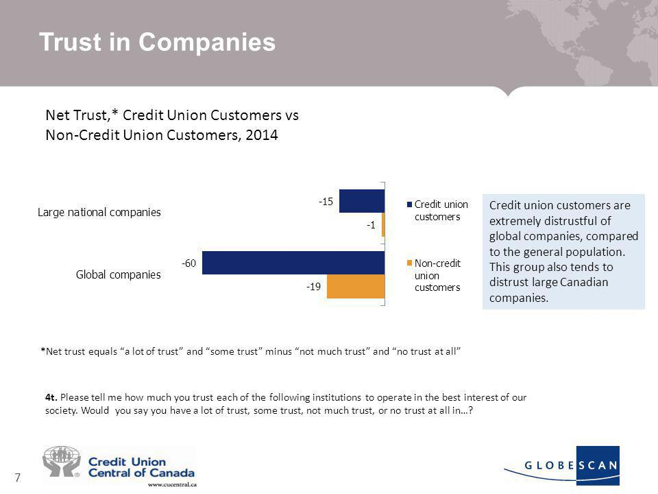 7 Trust in Companies Net Trust,* Credit Union Customers vs Non-Credit Union Customers, 2014 4t.