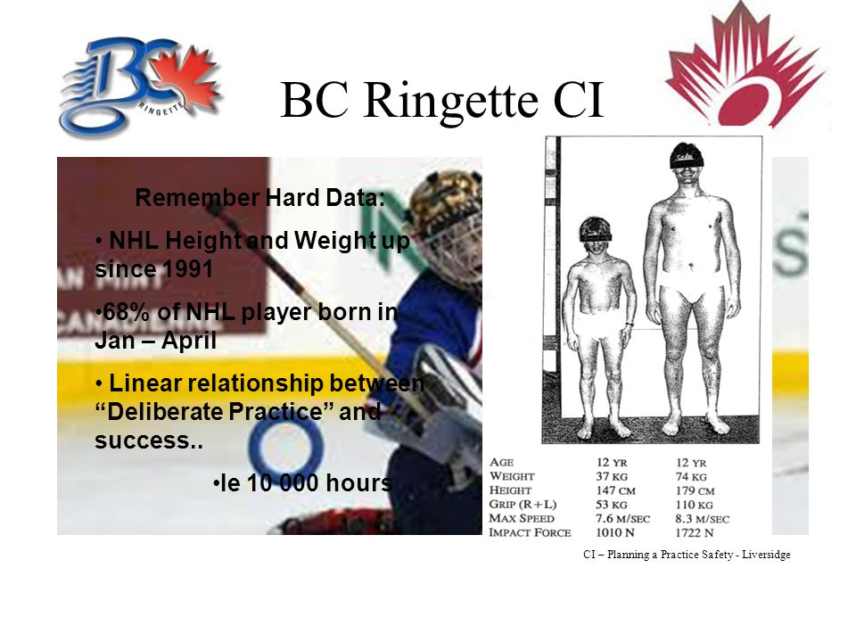 BC Ringette CI Remember Hard Data: NHL Height and Weight up since 1991 68% of NHL player born in Jan – April Linear relationship between Deliberate Practice and success..