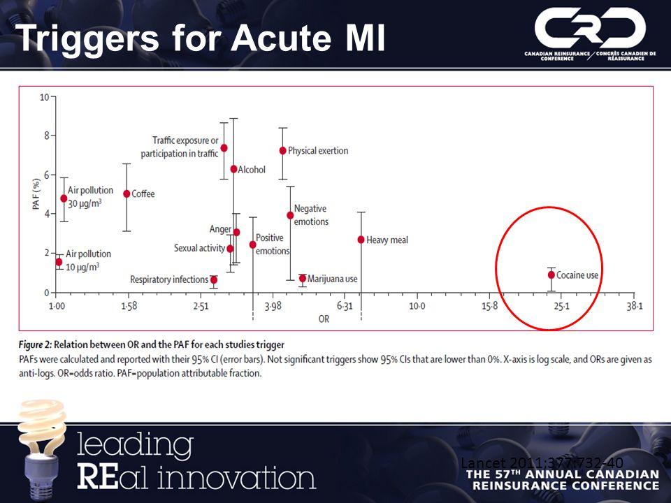 Triggers for Acute MI Lancet 2011;377:732-40