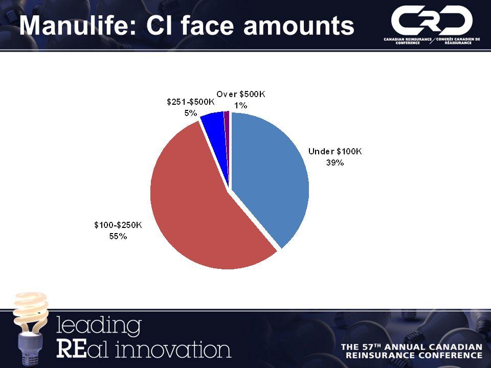Manulife: CI face amounts